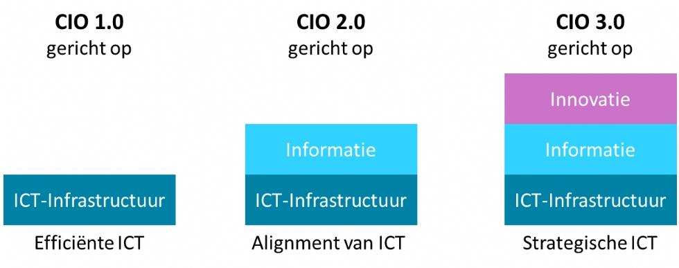 Ontwikkeling van de CIO